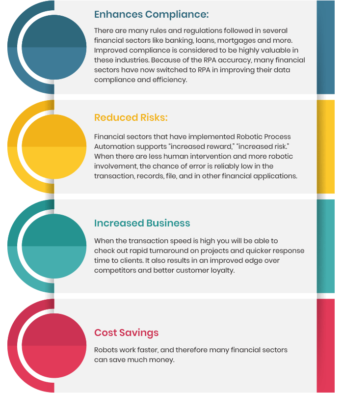 Infographic of a RPA helping financial services